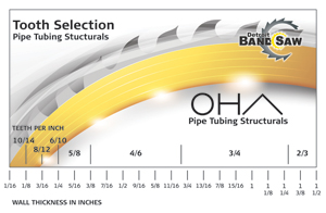 Pipe Tubing Structurals Band Saw Blade Tooth Selection Chart